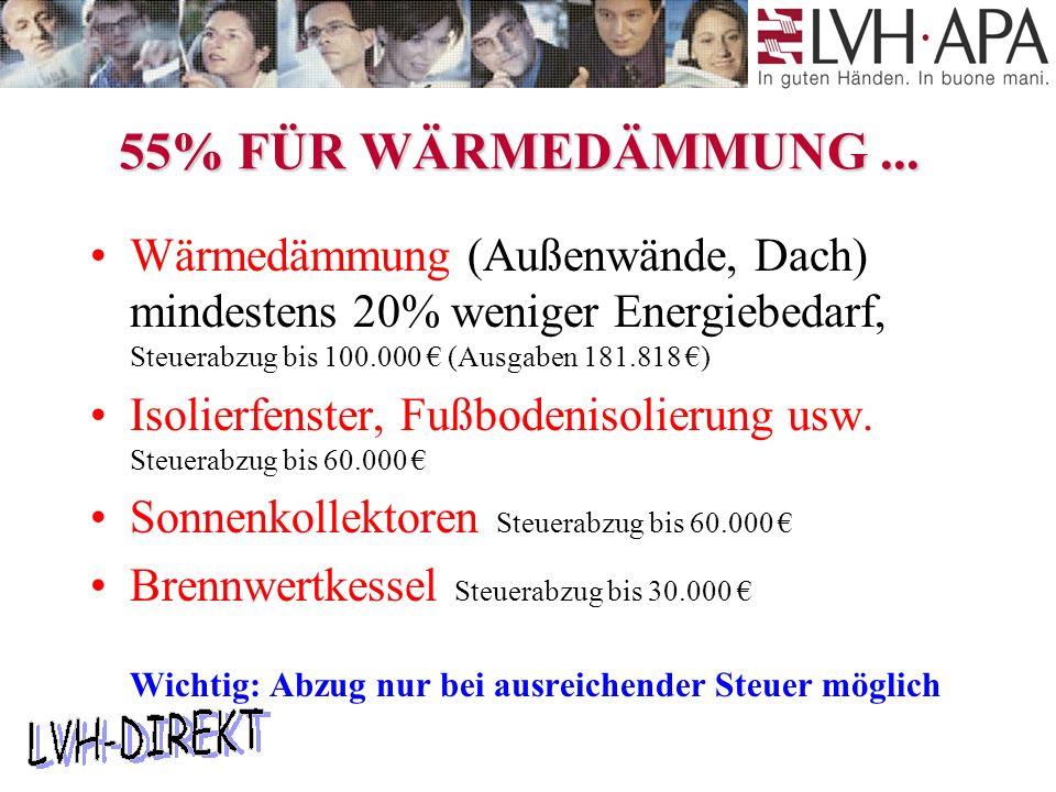 55% FÜR WÄRMEDÄMMUNG...