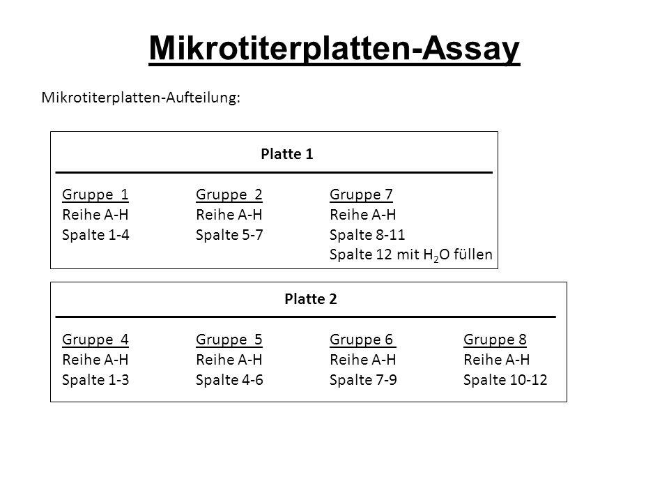 Mikrotiterplatten-Assay Mikrotiterplatten-Aufteilung: Platte 1 Gruppe 1 Gruppe 2Gruppe 7 Reihe A-HReihe A-HReihe A-H Spalte 1-4Spalte 5-7Spalte 8-11 Spalte 12 mit H 2 O füllen Platte 2 Gruppe 4Gruppe 5Gruppe 6Gruppe 8 Reihe A-HReihe A-HReihe A-HReihe A-H Spalte 1-3Spalte 4-6Spalte 7-9Spalte 10-12