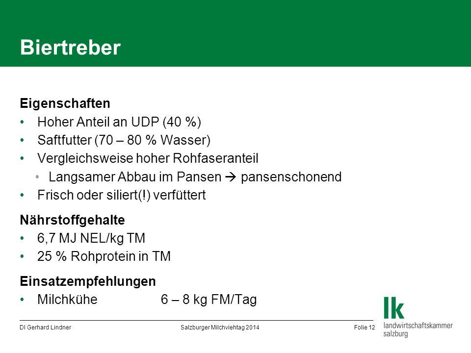 Biertreber Eigenschaften Hoher Anteil an UDP (40 %) Saftfutter (70 – 80 % Wasser) Vergleichsweise hoher Rohfaseranteil Langsamer Abbau im Pansen  pan