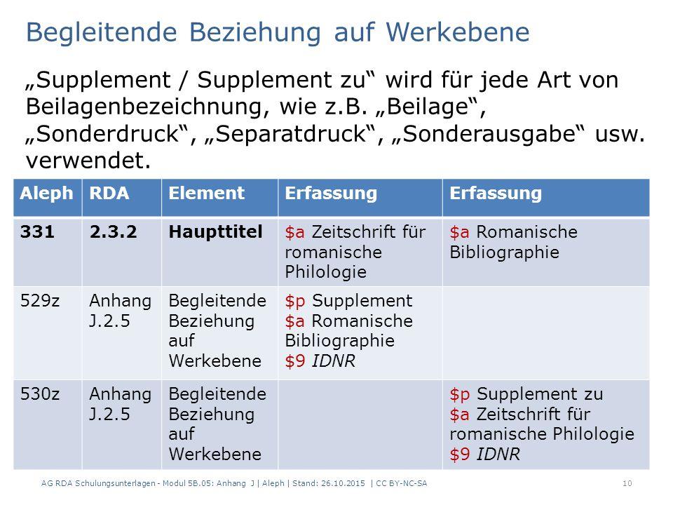 """Begleitende Beziehung auf Werkebene """"Supplement / Supplement zu"""" wird für jede Art von Beilagenbezeichnung, wie z.B. """"Beilage"""", """"Sonderdruck"""", """"Separa"""