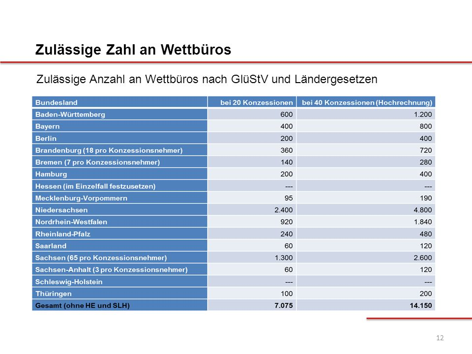 12 Zulässige Zahl an Wettbüros Zulässige Anzahl an Wettbüros nach GlüStV und Ländergesetzen