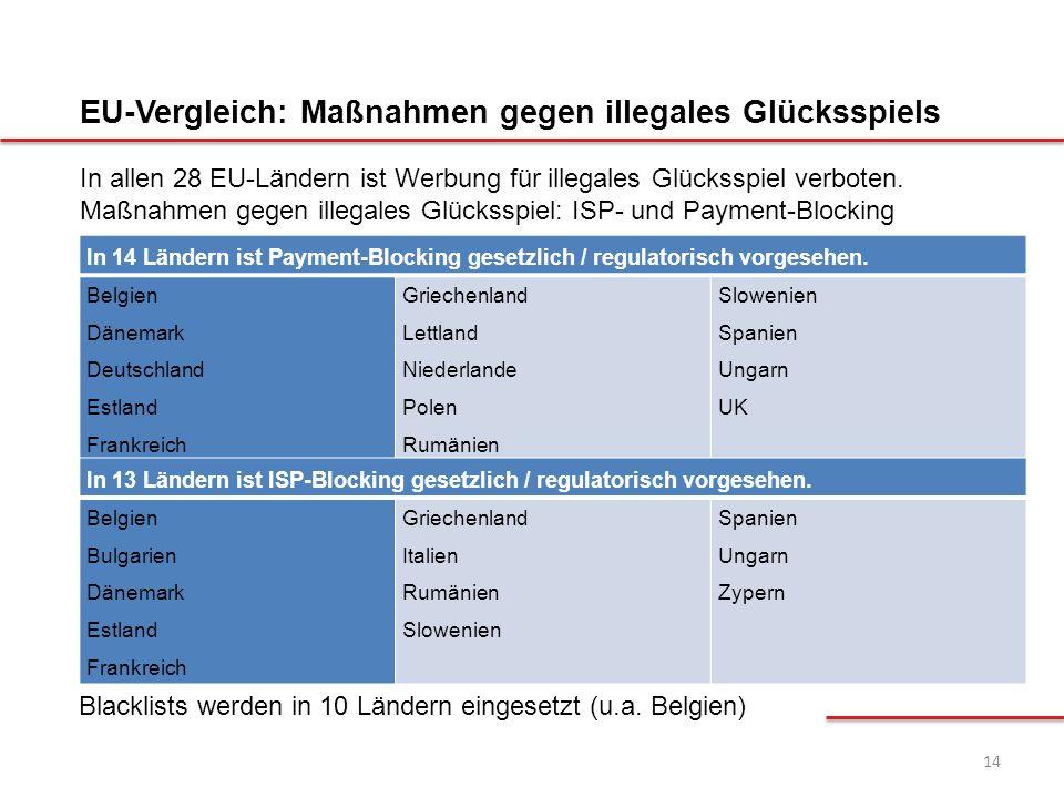 14 EU-Vergleich: Maßnahmen gegen illegales Glücksspiels In 14 Ländern ist Payment-Blocking gesetzlich / regulatorisch vorgesehen. Belgien Dänemark Deu