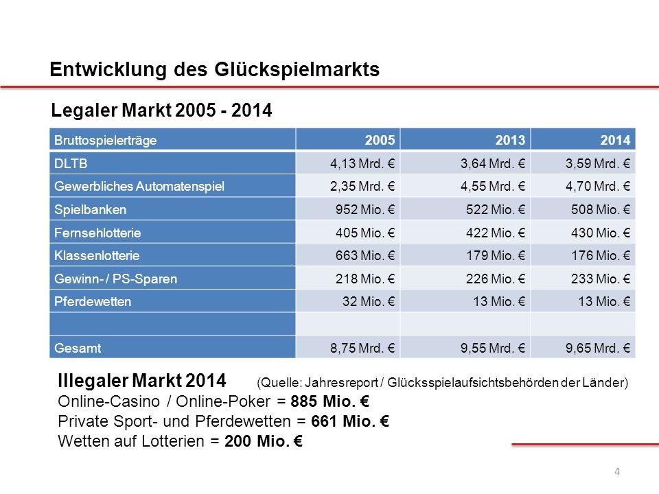 4 Bruttospielerträge200520132014 DLTB4,13 Mrd. €3,64 Mrd. €3,59 Mrd. € Gewerbliches Automatenspiel2,35 Mrd. €4,55 Mrd. €4,70 Mrd. € Spielbanken952 Mio