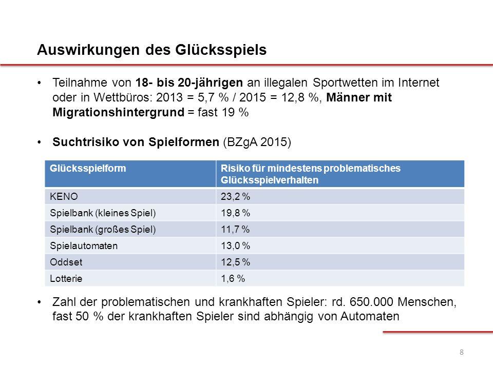 8 Teilnahme von 18- bis 20-jährigen an illegalen Sportwetten im Internet oder in Wettbüros: 2013 = 5,7 % / 2015 = 12,8 %, Männer mit Migrationshinterg