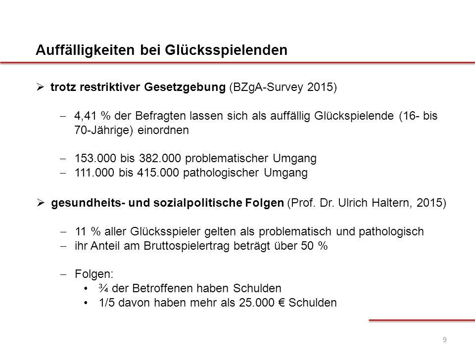 9  trotz restriktiver Gesetzgebung (BZgA-Survey 2015)  4,41 % der Befragten lassen sich als auffällig Glückspielende (16- bis 70-Jährige) einordnen