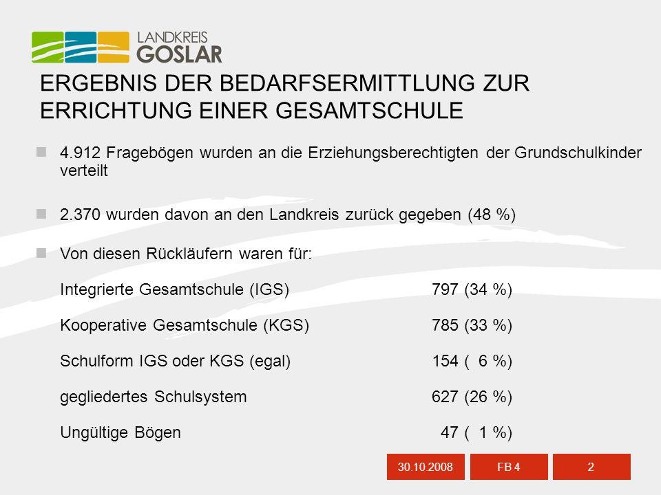 ERGEBNIS DER BEDARFSERMITTLUNG ZUR ERRICHTUNG EINER GESAMTSCHULE 4.912 Fragebögen wurden an die Erziehungsberechtigten der Grundschulkinder verteilt 2.370 wurden davon an den Landkreis zurück gegeben (48 %) Von diesen Rückläufern waren für: Integrierte Gesamtschule (IGS)797 (34 %) Kooperative Gesamtschule (KGS)785 (33 %) Schulform IGS oder KGS (egal)154 ( 6 %) gegliedertes Schulsystem627 (26 %) Ungültige Bögen 47 ( 1 %) 30.10.20082 FB 4