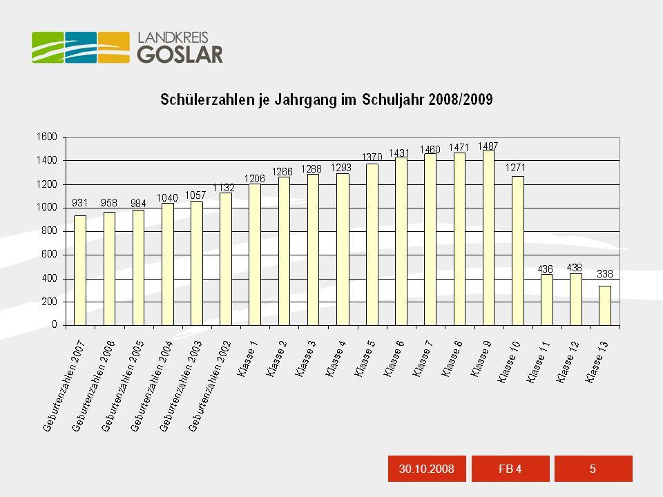 TOP 8: ENTWURF DES HAUSHALTSPLANES 2009 (X/298) 30.10.20086 FB 4