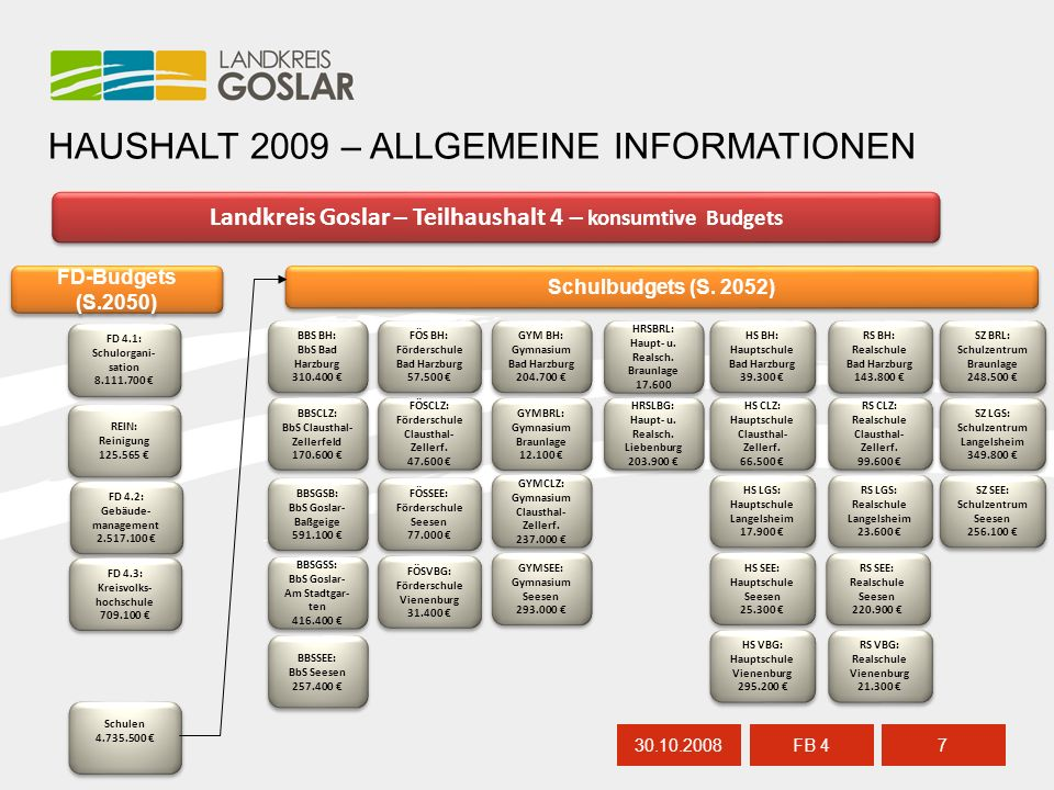 30.10.20087 FB 4 HAUSHALT 2009 – ALLGEMEINE INFORMATIONEN Landkreis Goslar – Teilhaushalt 4 – konsumtive Budgets Schulbudgets (S. 2052) BBS BH: BbS Ba