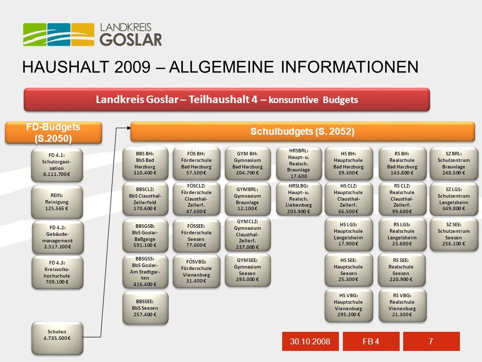 30.10.20088 FB 4 HAUSHALT 2009 – ALLGEMEINE INFORMATIONEN Landkreis Goslar – Teilhaushalt 4 – konsumtive Budgets BBS BH: BbS Bad Harzburg 310.400 € BBS BH: BbS Bad Harzburg 310.400 € BBSCLZ: BbS Clausthal- Zellerfeld 170.600 € BBSCLZ: BbS Clausthal- Zellerfeld 170.600 € HS LGS: Hauptschule Langelsheim 17.900 € HS LGS: Hauptschule Langelsheim 17.900 € HS CLZ: Hauptschule Clausthal- Zellerf.