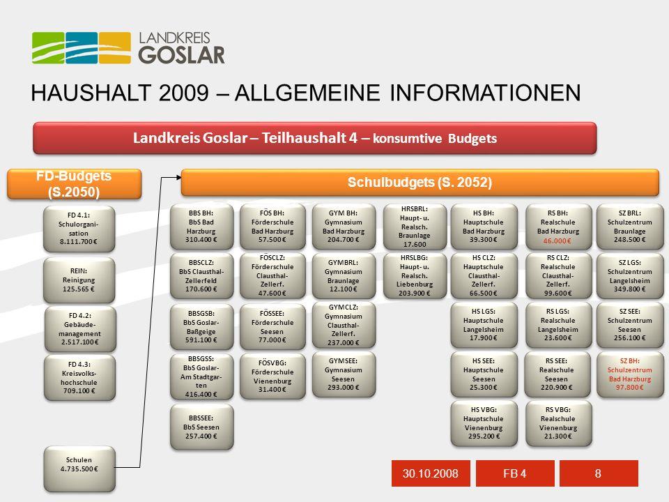 30.10.20088 FB 4 HAUSHALT 2009 – ALLGEMEINE INFORMATIONEN Landkreis Goslar – Teilhaushalt 4 – konsumtive Budgets BBS BH: BbS Bad Harzburg 310.400 € BB