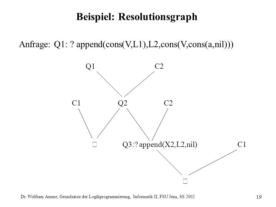 Dr. Wolfram Amme, Grundsätze der Logikprogrammierung, Informatik II, FSU Jena, SS 2002 19 Beispiel: Resolutionsgraph Anfrage: Q1: ? append(cons(V,L1),