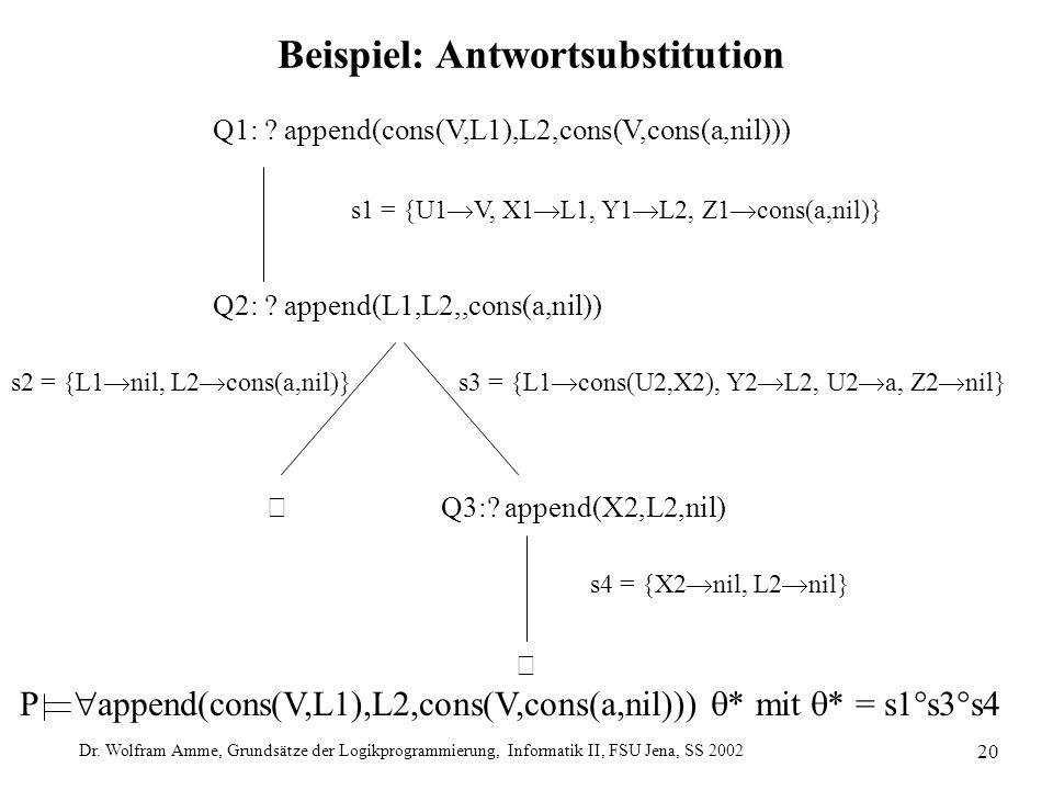 Dr. Wolfram Amme, Grundsätze der Logikprogrammierung, Informatik II, FSU Jena, SS 2002 20 Beispiel: Antwortsubstitution  Q3:? append(X2,L2,nil)  Q1: