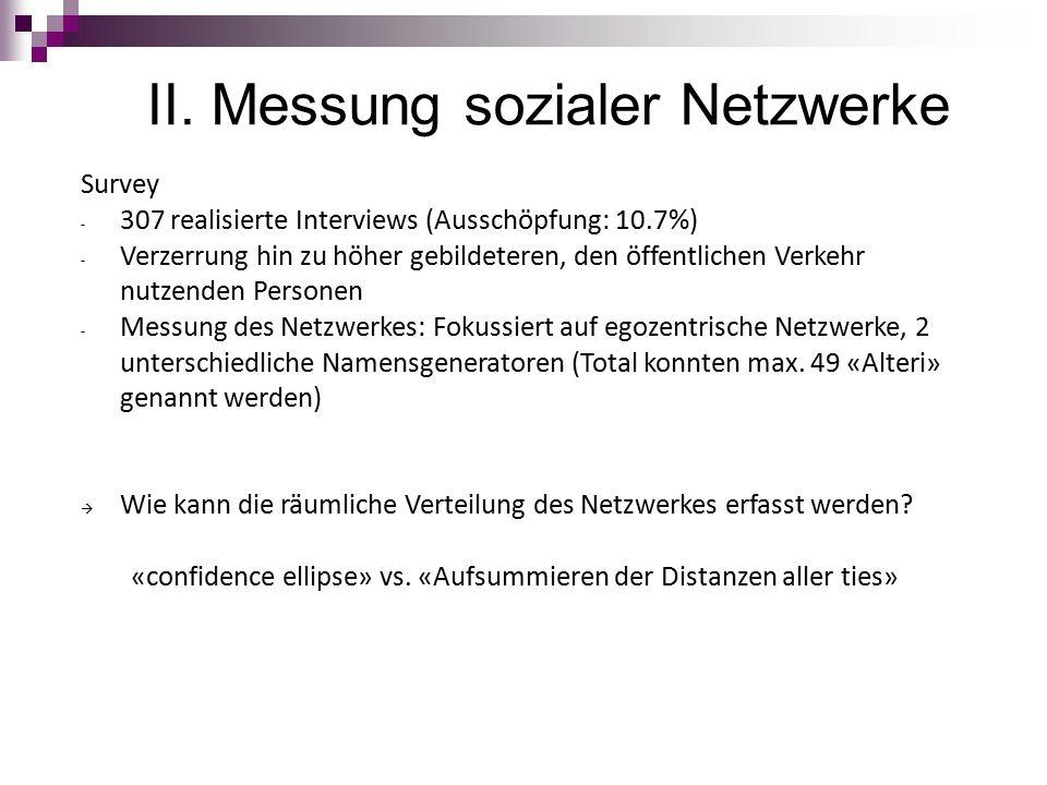 II. Messung sozialer Netzwerke Survey - 307 realisierte Interviews (Ausschöpfung: 10.7%) - Verzerrung hin zu höher gebildeteren, den öffentlichen Verk