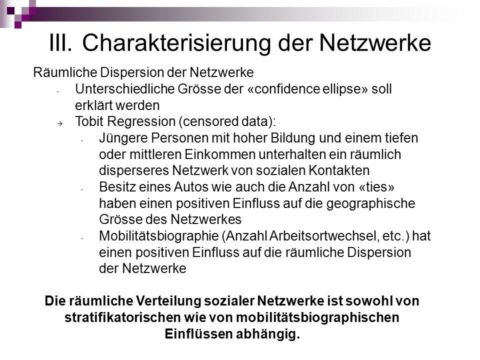 III. Charakterisierung der Netzwerke Räumliche Dispersion der Netzwerke - Unterschiedliche Grösse der «confidence ellipse» soll erklärt werden  Tobit