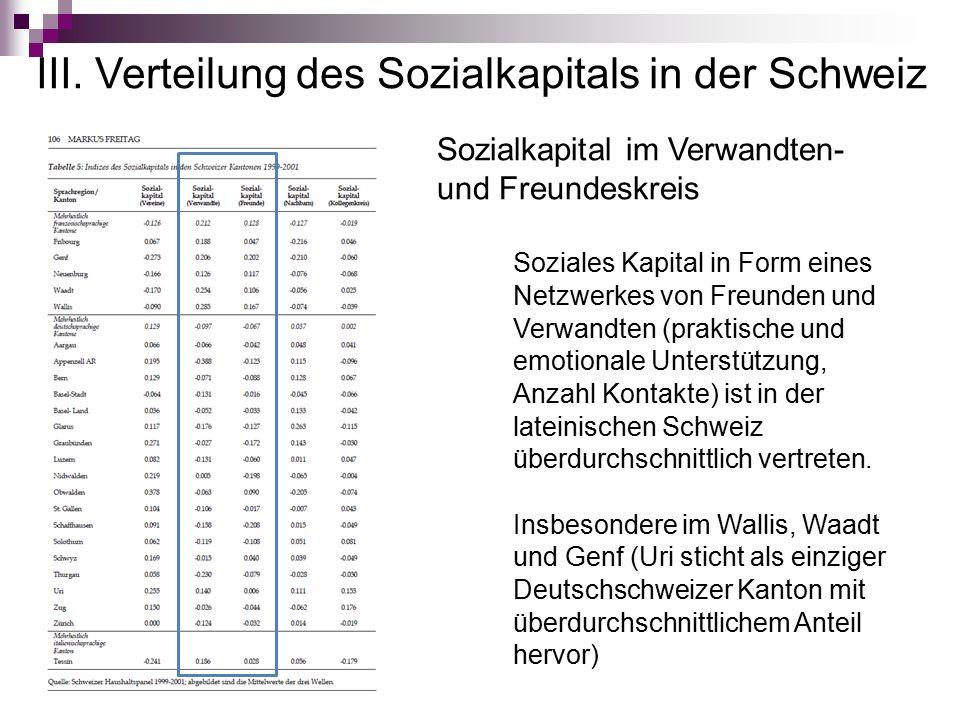 III. Verteilung des Sozialkapitals in der Schweiz Sozialkapital im Verwandten- und Freundeskreis Soziales Kapital in Form eines Netzwerkes von Freunde