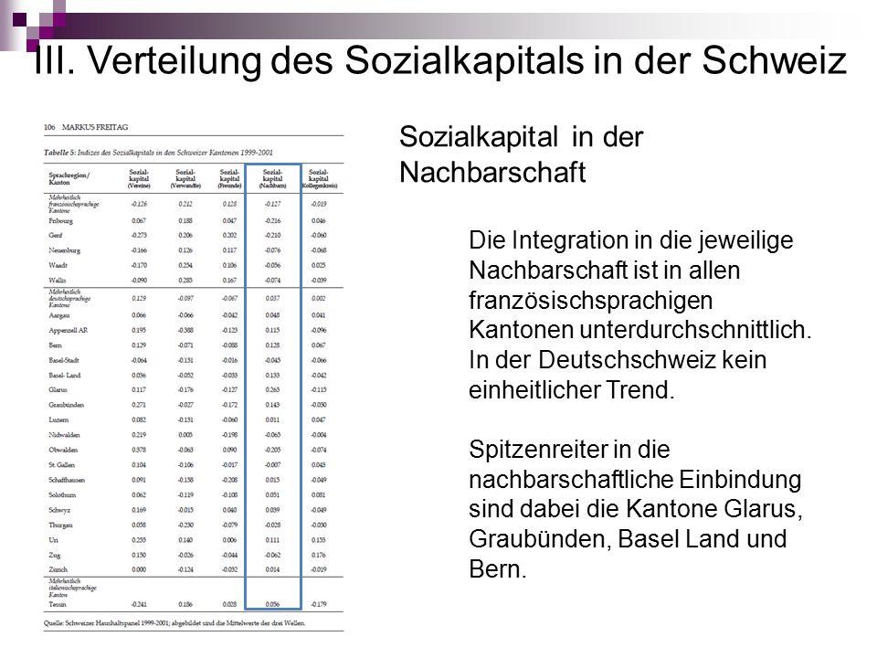 III. Verteilung des Sozialkapitals in der Schweiz Sozialkapital in der Nachbarschaft Die Integration in die jeweilige Nachbarschaft ist in allen franz