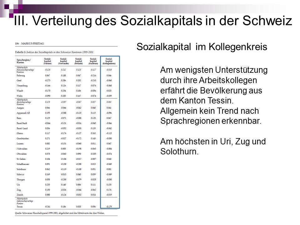 III. Verteilung des Sozialkapitals in der Schweiz Sozialkapital im Kollegenkreis Am wenigsten Unterstützung durch ihre Arbeitskollegen erfährt die Bev