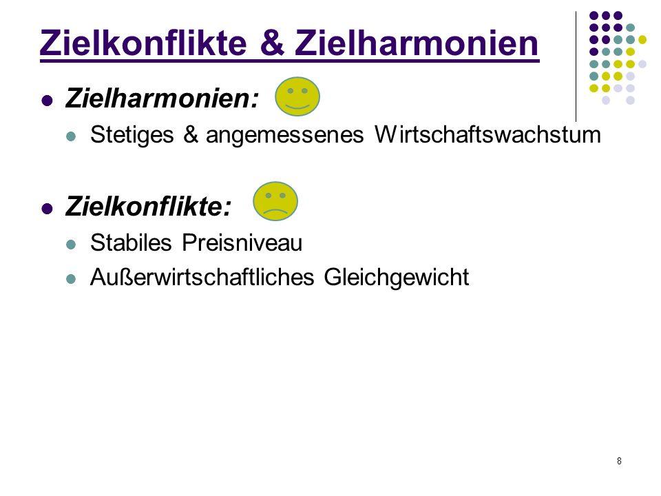 8 Zielkonflikte & Zielharmonien Zielharmonien: Stetiges & angemessenes Wirtschaftswachstum Zielkonflikte: Stabiles Preisniveau Außerwirtschaftliches Gleichgewicht
