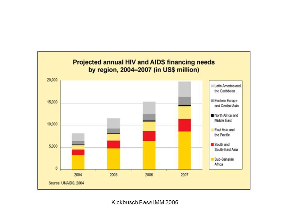 Kickbusch Basel MM 2006 Lokale Auswirkungen Kosten von SARS in Toronto: 12 000 Arbeitsplätze Verluste mehr als CAN $ 1 Milliarde in 2003 Asia: $ 60 Milliarden