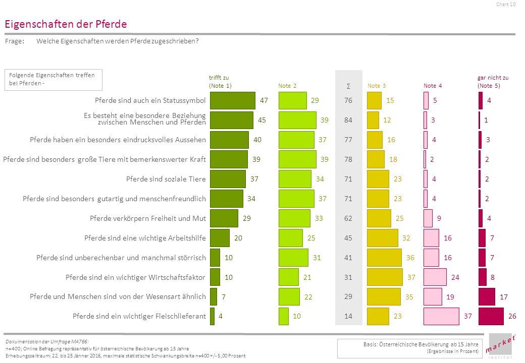 Chart 10 Dokumentation der Umfrage MA766: n=400; Online Befragung repräsentativ für österreichische Bevölkerung ab 15 Jahre Erhebungszeitraum: 22.