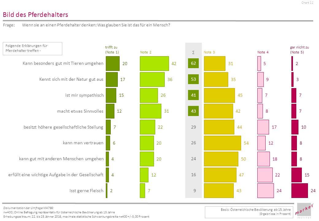 Chart 11 Dokumentation der Umfrage MA766: n=400; Online Befragung repräsentativ für österreichische Bevölkerung ab 15 Jahre Erhebungszeitraum: 22.