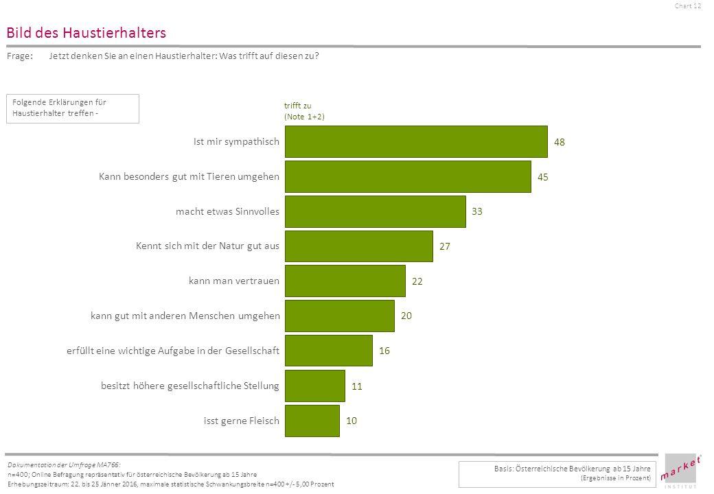 Chart 12 Dokumentation der Umfrage MA766: n=400; Online Befragung repräsentativ für österreichische Bevölkerung ab 15 Jahre Erhebungszeitraum: 22.