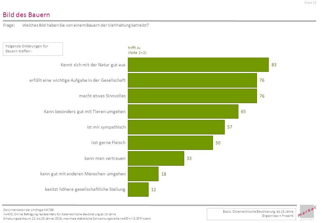 Chart 13 Dokumentation der Umfrage MA766: n=400; Online Befragung repräsentativ für österreichische Bevölkerung ab 15 Jahre Erhebungszeitraum: 22.