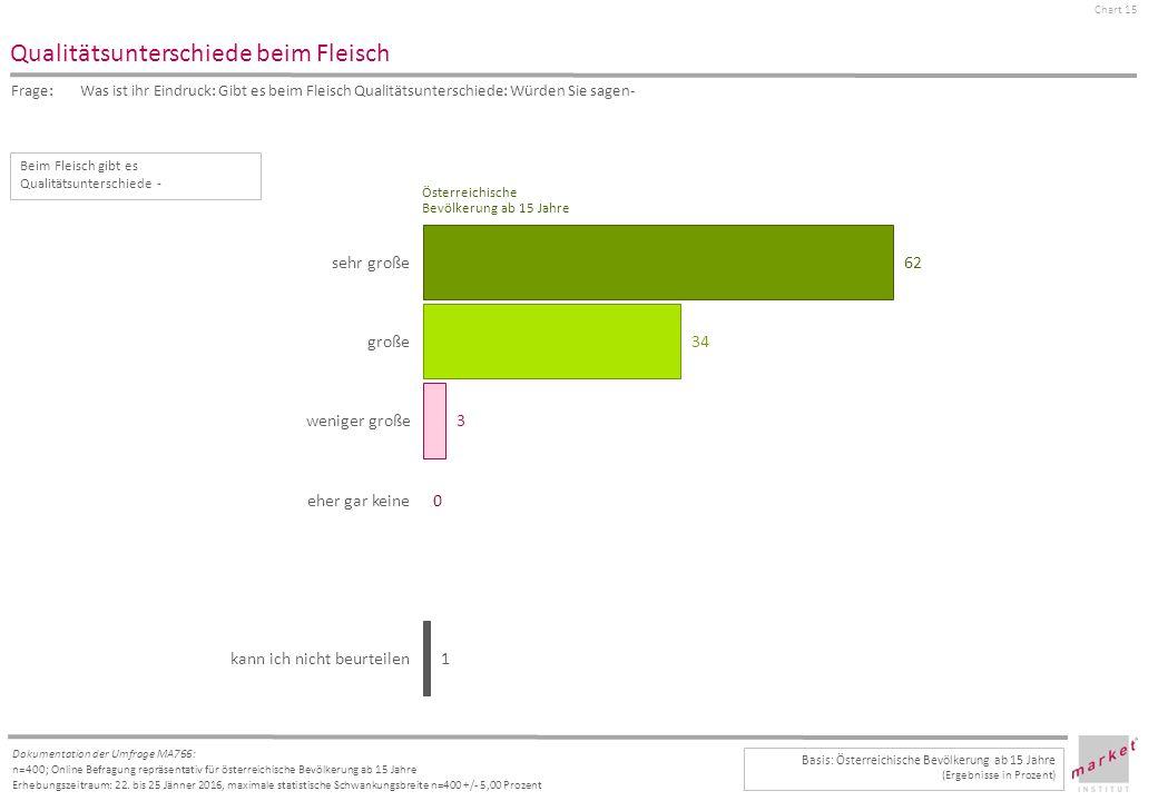 Chart 15 Dokumentation der Umfrage MA766: n=400; Online Befragung repräsentativ für österreichische Bevölkerung ab 15 Jahre Erhebungszeitraum: 22.