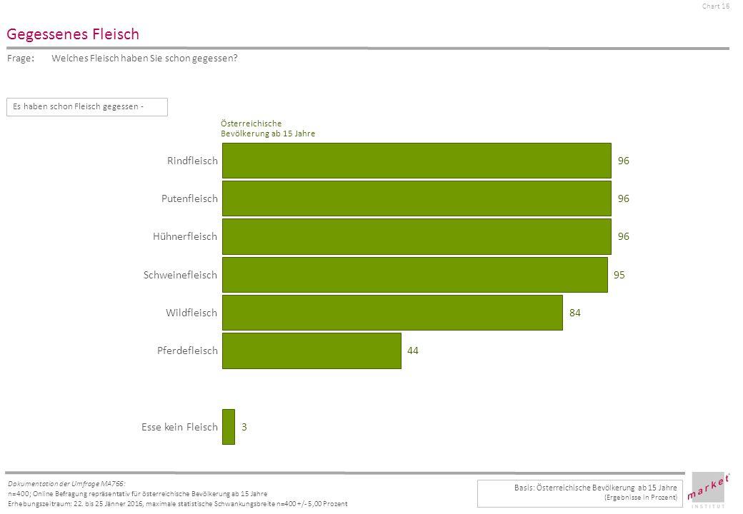 Chart 16 Dokumentation der Umfrage MA766: n=400; Online Befragung repräsentativ für österreichische Bevölkerung ab 15 Jahre Erhebungszeitraum: 22.