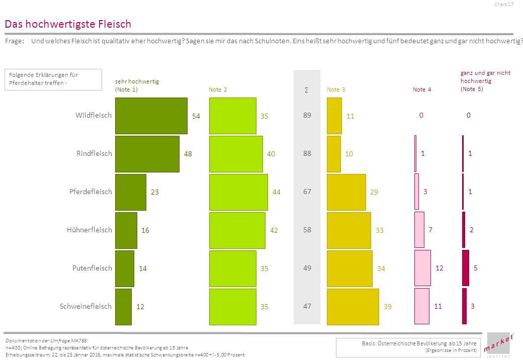 Chart 17 Dokumentation der Umfrage MA766: n=400; Online Befragung repräsentativ für österreichische Bevölkerung ab 15 Jahre Erhebungszeitraum: 22.