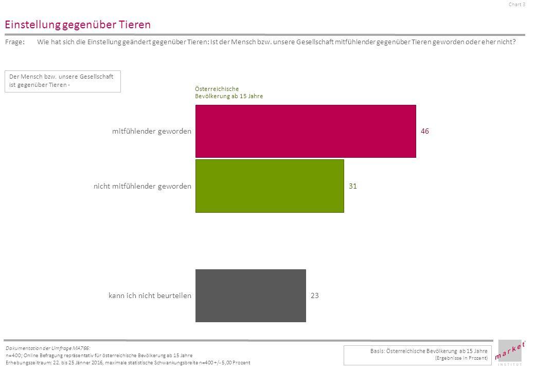 Chart 3 Dokumentation der Umfrage MA766: n=400; Online Befragung repräsentativ für österreichische Bevölkerung ab 15 Jahre Erhebungszeitraum: 22.