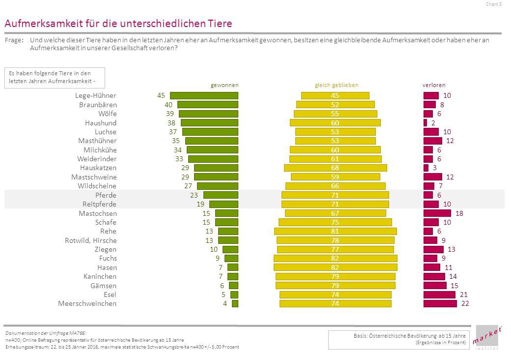 Chart 5 Dokumentation der Umfrage MA766: n=400; Online Befragung repräsentativ für österreichische Bevölkerung ab 15 Jahre Erhebungszeitraum: 22.