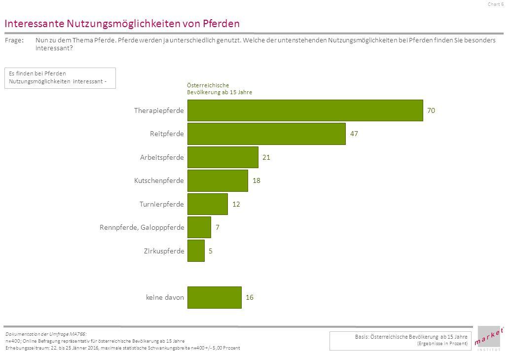 Chart 6 Dokumentation der Umfrage MA766: n=400; Online Befragung repräsentativ für österreichische Bevölkerung ab 15 Jahre Erhebungszeitraum: 22.