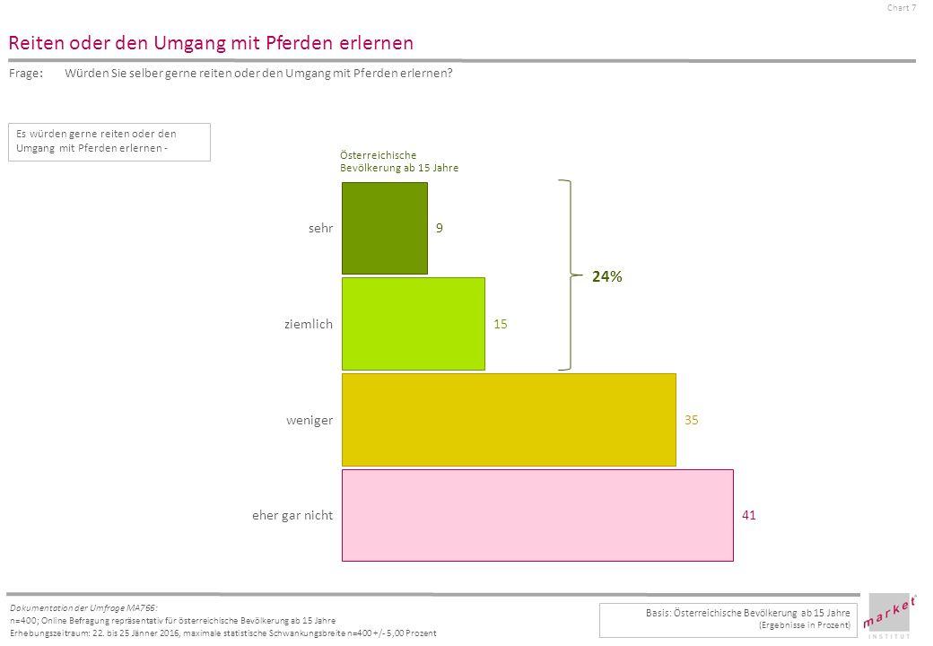Chart 7 Dokumentation der Umfrage MA766: n=400; Online Befragung repräsentativ für österreichische Bevölkerung ab 15 Jahre Erhebungszeitraum: 22.