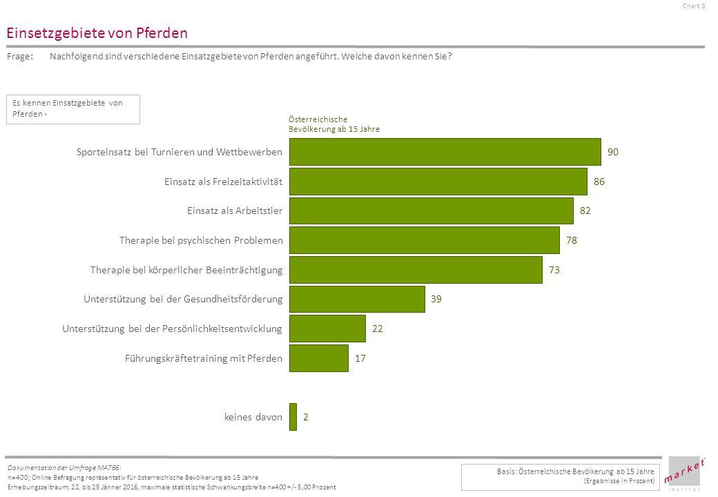Chart 8 Dokumentation der Umfrage MA766: n=400; Online Befragung repräsentativ für österreichische Bevölkerung ab 15 Jahre Erhebungszeitraum: 22.