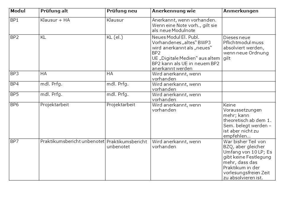 ModulPrüfung altPrüfung neuAnerkennung wieAnmerkungen BP1Klausur + HAKlausurAnerkannt, wenn vorhanden.