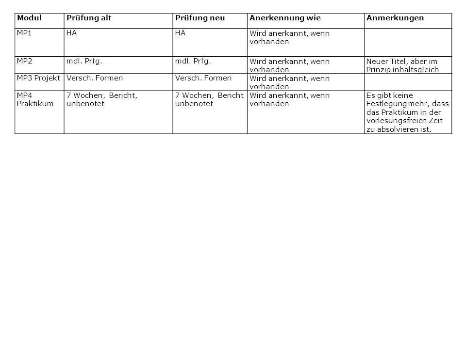 ModulPrüfung altPrüfung neuAnerkennung wieAnmerkungen MP1HA Wird anerkannt, wenn vorhanden MP2mdl.