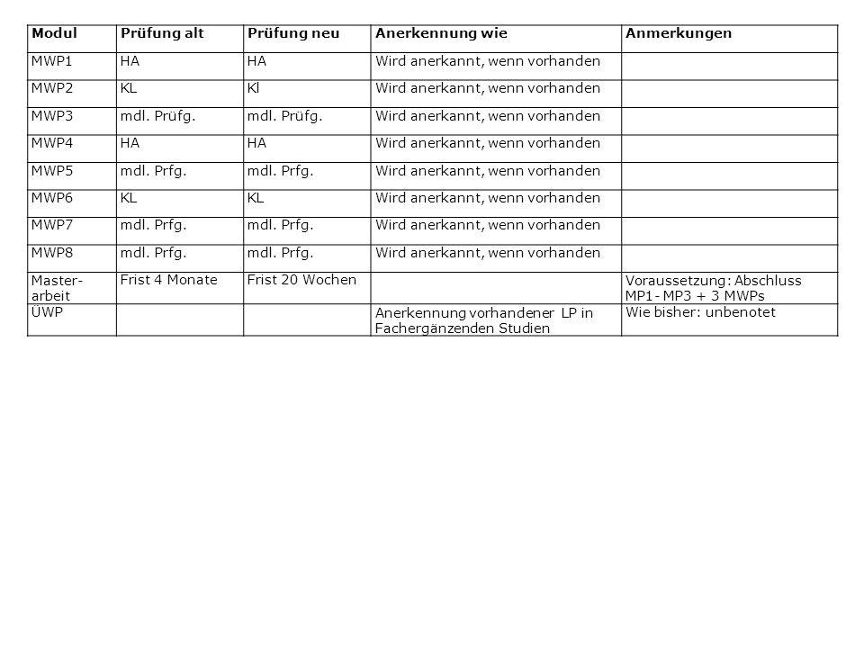 ModulPrüfung altPrüfung neuAnerkennung wieAnmerkungen MWP1HA Wird anerkannt, wenn vorhanden MWP2KLKlWird anerkannt, wenn vorhanden MWP3mdl.