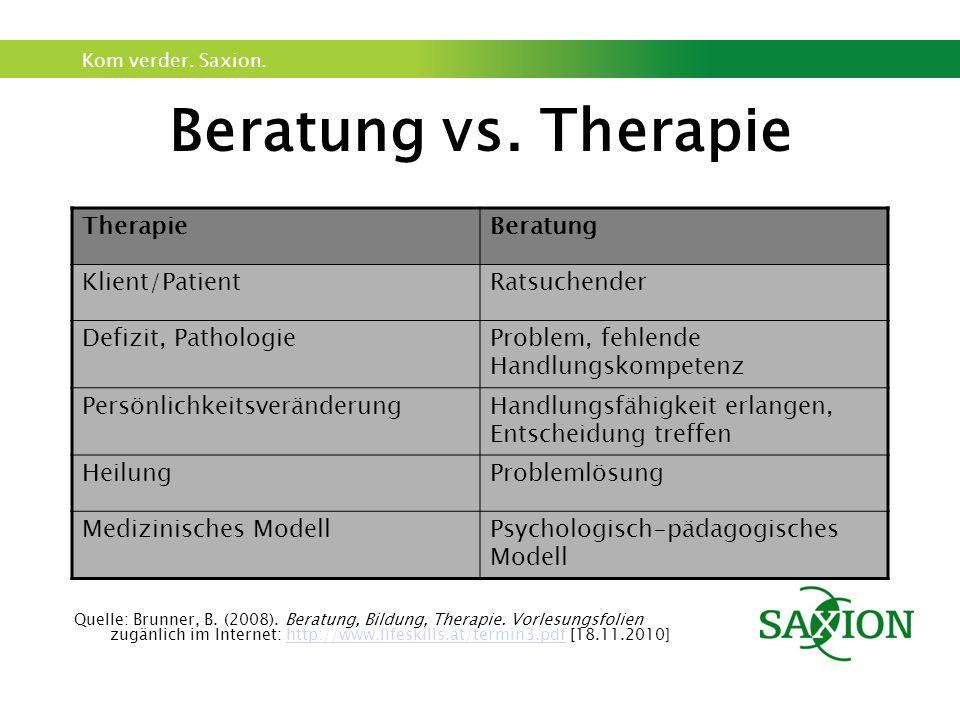 Kom verder. Saxion. Beratung vs. Therapie TherapieBeratung Klient/PatientRatsuchender Defizit, PathologieProblem, fehlende Handlungskompetenz Persönli