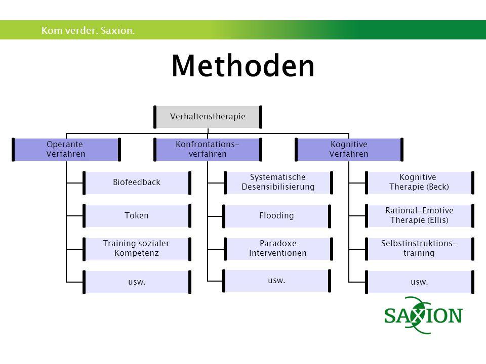Kom verder. Saxion. Methoden Verhaltenstherapie Operante Verfahren Biofeedback Token Training sozialer Kompetenz usw. Konfrontations- verfahren System