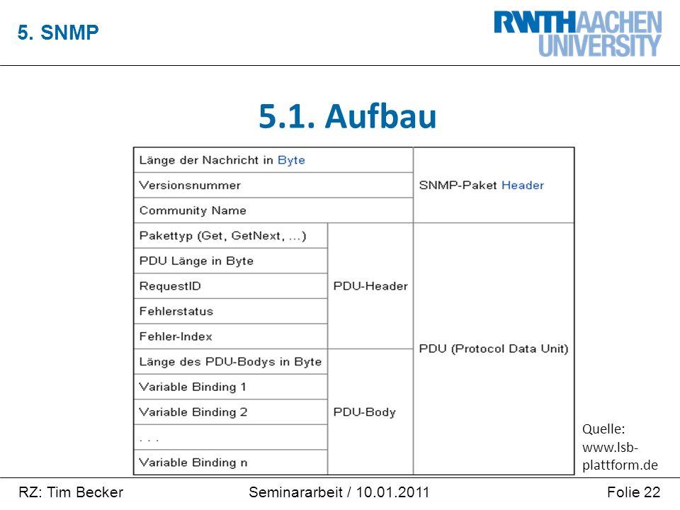 RZ: Tim BeckerFolie 22Seminararbeit / 10.01.2011 5. SNMP 5.1. Aufbau Quelle: www.lsb- plattform.de