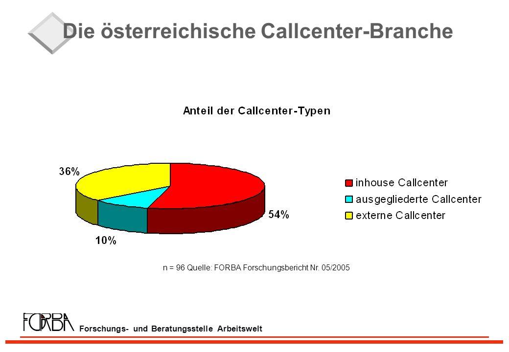 Forschungs- und Beratungsstelle Arbeitswelt Die österreichische Callcenter-Branche n = 96 Quelle: FORBA Forschungsbericht Nr.