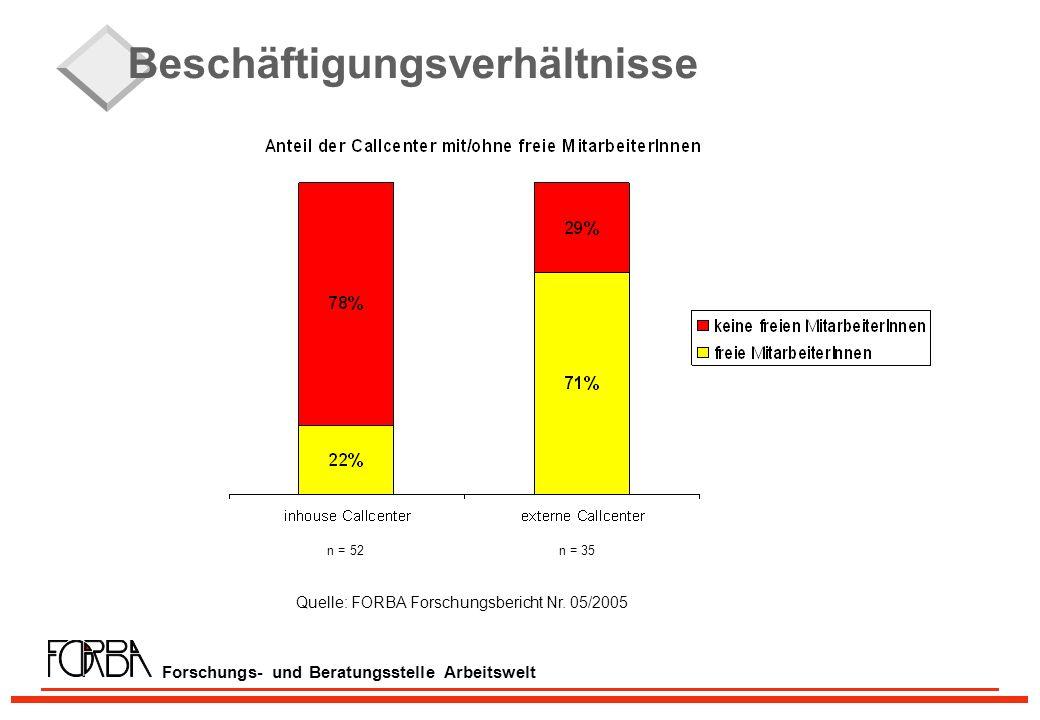 Forschungs- und Beratungsstelle Arbeitswelt Beschäftigungsverhältnisse n = 52 n = 35 Quelle: FORBA Forschungsbericht Nr.