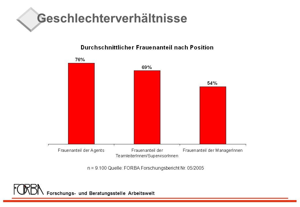 Forschungs- und Beratungsstelle Arbeitswelt Geschlechterverhältnisse n = 9.100 Quelle: FORBA Forschungsbericht Nr.
