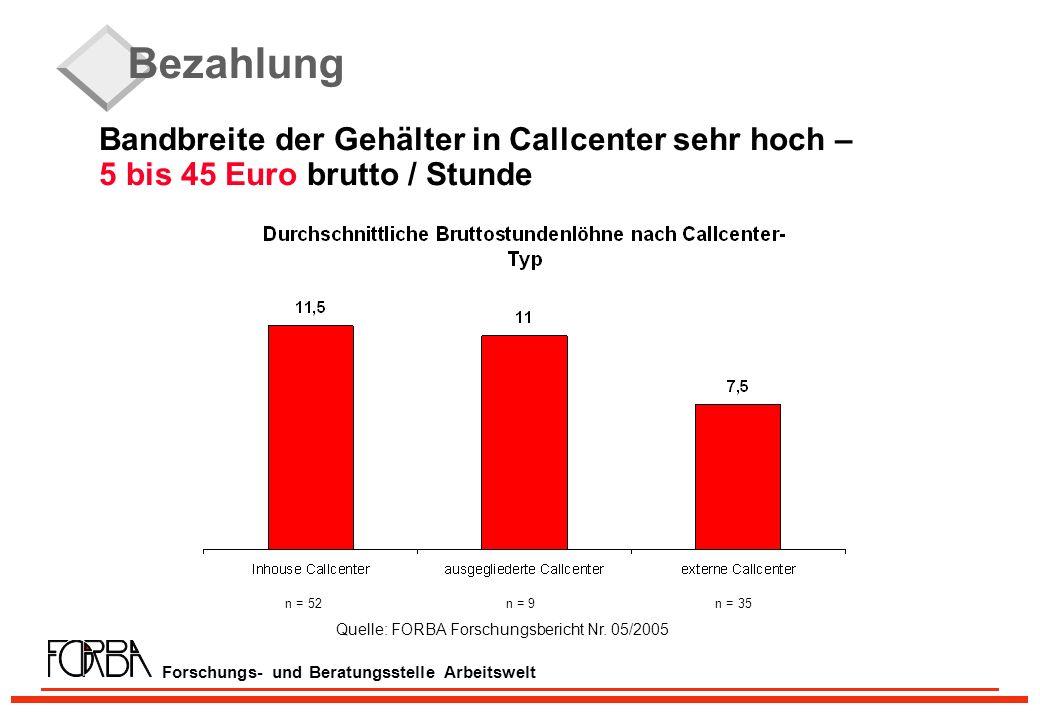 Forschungs- und Beratungsstelle Arbeitswelt Bezahlung Bandbreite der Gehälter in Callcenter sehr hoch – 5 bis 45 Euro brutto / Stunde n = 52 n = 9 n = 35 Quelle: FORBA Forschungsbericht Nr.