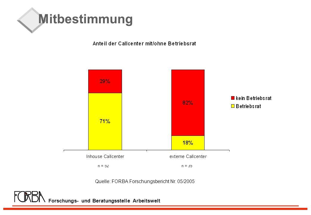 Forschungs- und Beratungsstelle Arbeitswelt Mitbestimmung n = 52 n = 35 Quelle: FORBA Forschungsbericht Nr.