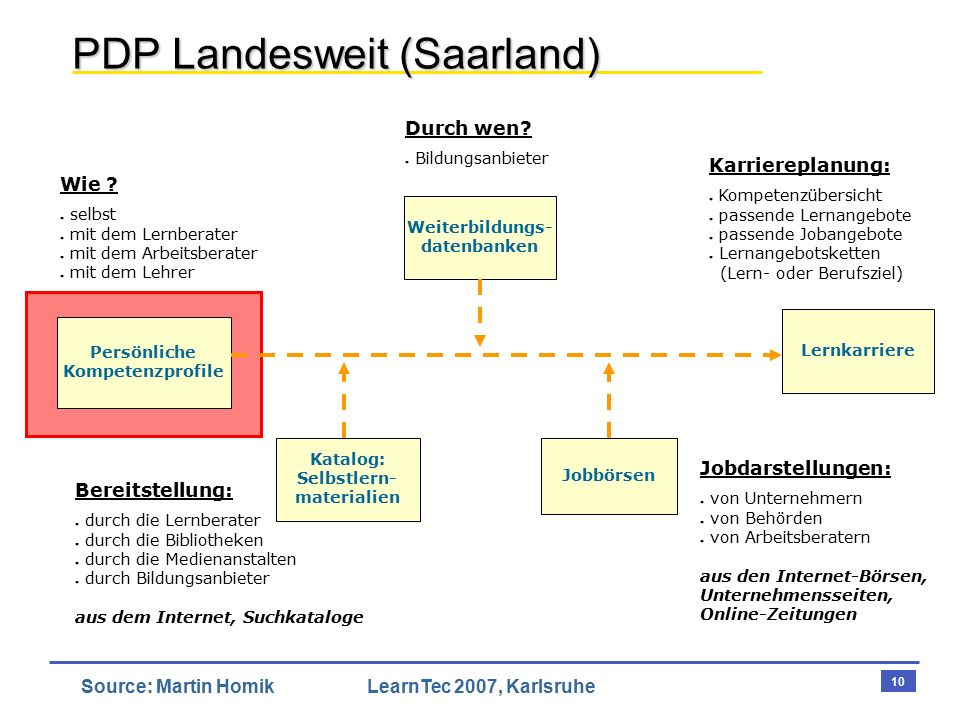10 Source: Martin HomikLearnTec 2007, Karlsruhe PDP Landesweit (Saarland) Weiterbildungs- datenbanken Katalog: Selbstlern- materialien Jobbörsen Persönliche Kompetenzprofile Wie .