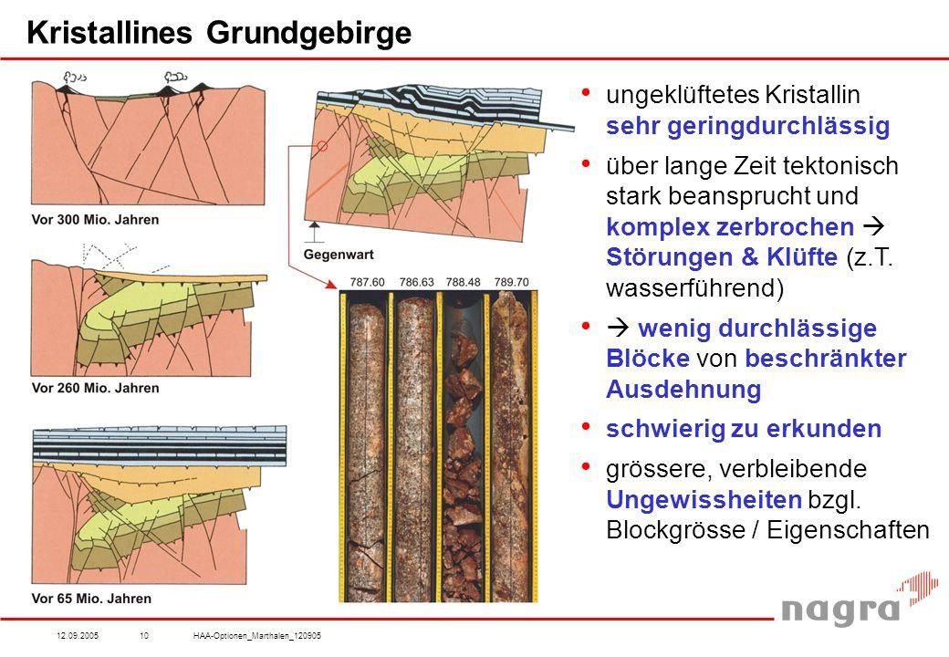 12.09.2005HAA-Optionen_Marthalen_12090510 Kristallines Grundgebirge ungeklüftetes Kristallin sehr geringdurchlässig über lange Zeit tektonisch stark beansprucht und komplex zerbrochen  Störungen & Klüfte (z.T.