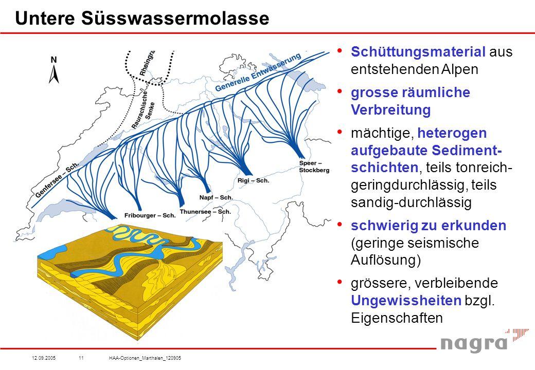 12.09.2005HAA-Optionen_Marthalen_12090511 Untere Süsswassermolasse Schüttungsmaterial aus entstehenden Alpen grosse räumliche Verbreitung mächtige, heterogen aufgebaute Sediment- schichten, teils tonreich- geringdurchlässig, teils sandig-durchlässig schwierig zu erkunden (geringe seismische Auflösung) grössere, verbleibende Ungewissheiten bzgl.