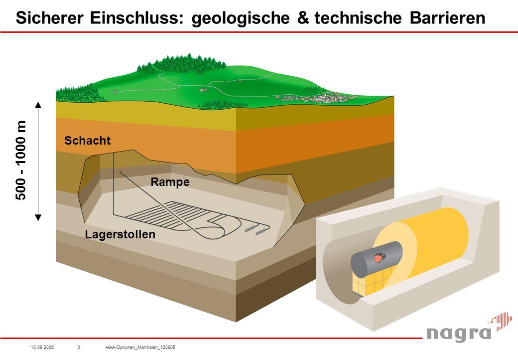 12.09.2005HAA-Optionen_Marthalen_1209053 Sicherer Einschluss: geologische & technische Barrieren Rampe Lagerstollen Schacht 500 - 1000 m